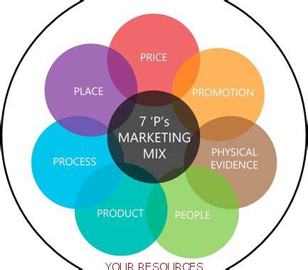Service Marketing Case Study